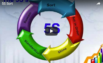 The 5S System [Lean Manufacturing Methodology]