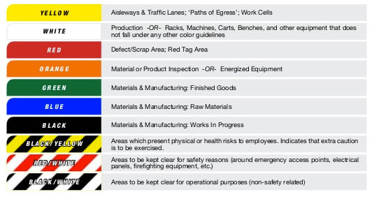 5s Floor Marking Standards Floor Matttroy