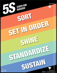 5S System : Sort, Set in Order, Shine, Standardize, Sustain