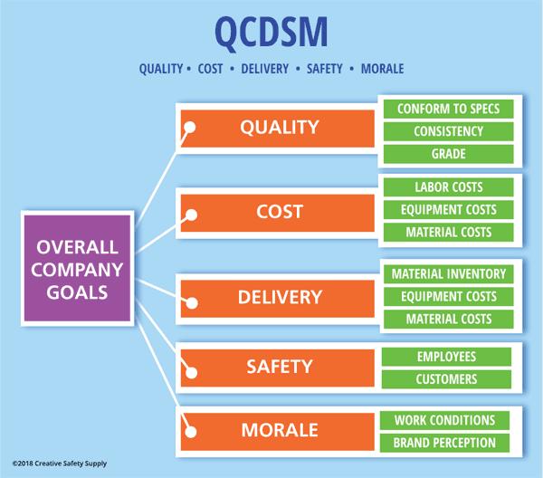 QCDSM flow chart