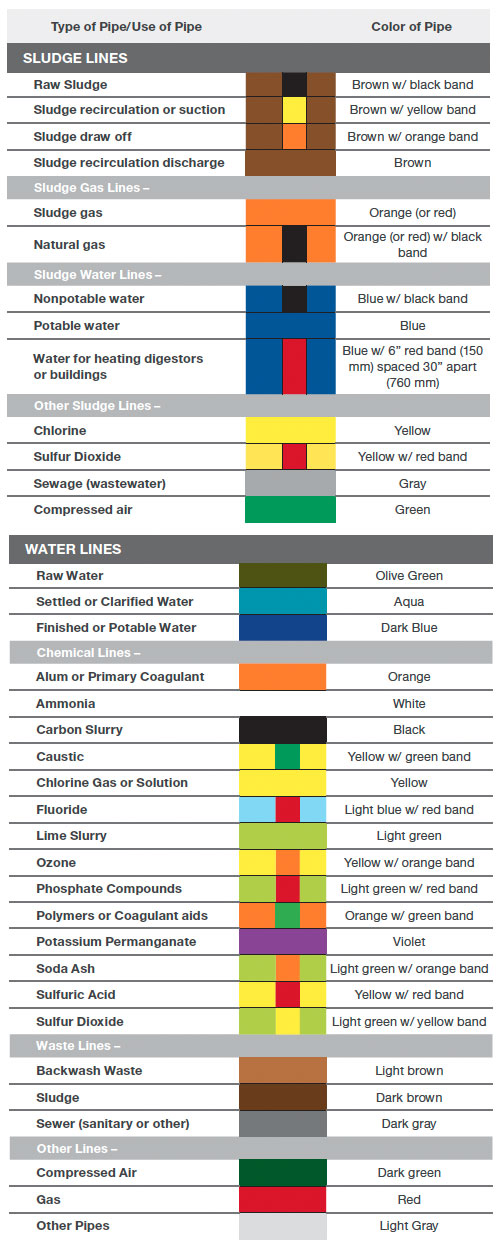 Water Treatment Pipe Marking Colors
