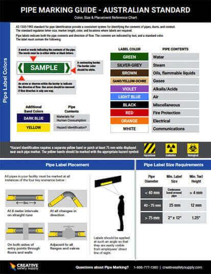 Australian Pipe Marking Guide