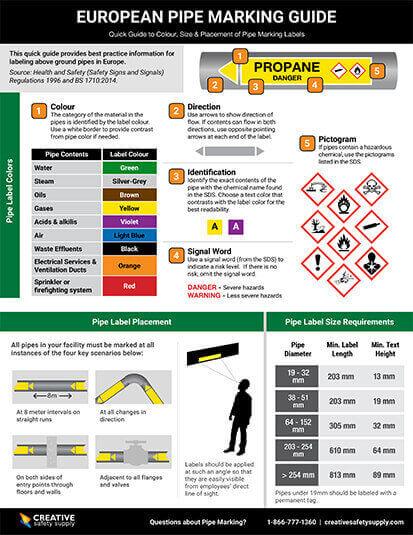 European Pipe Marking Guide