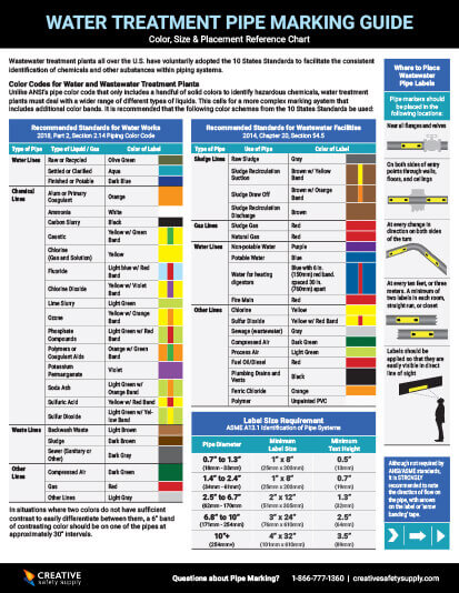 Water Treatment Pipe Marking Guide