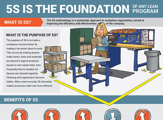Lean Manufacturing Resources + Tools | Creative Safety Supply