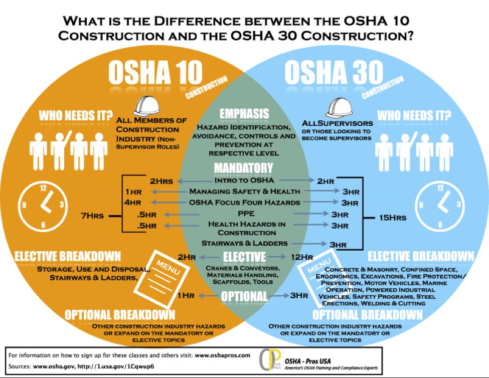 OSHA 10