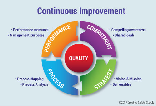model for improvement template - focusing on continuous improvement in the workplace