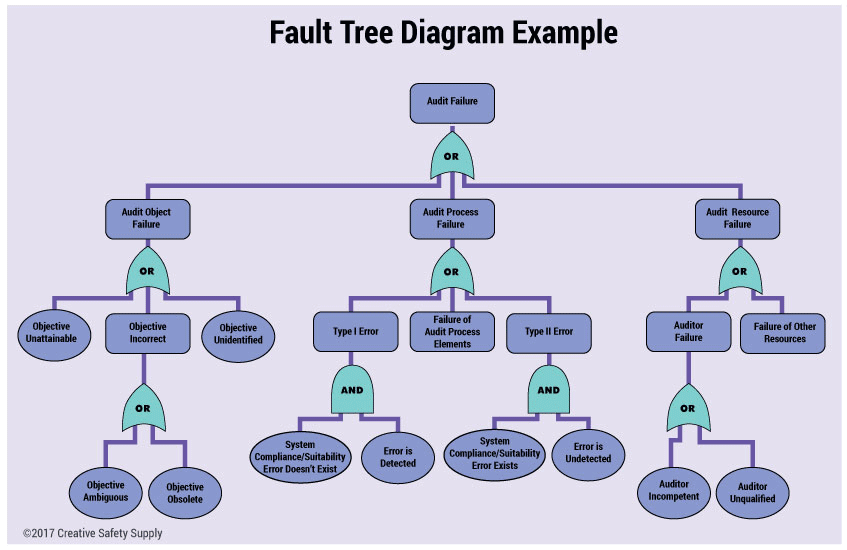 fault tree diagram for process