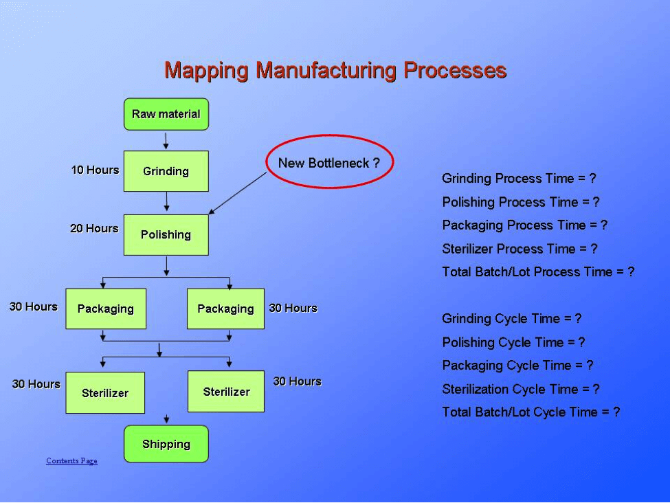 bottleneck in a process Definition of bottleneck: department, facility, machine, or resource already  working at its full capacity and  also called critical resource, a bottleneck    process.
