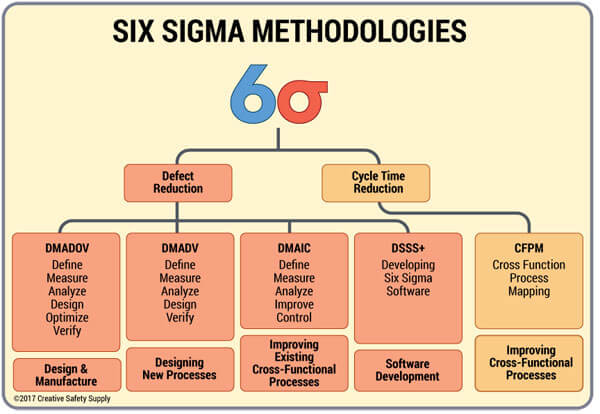 Six Sigma Methods
