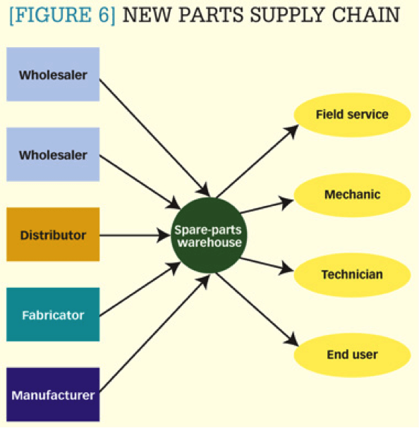 Supply Chain Parts