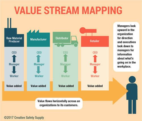 Value Stream Mapping Diagram