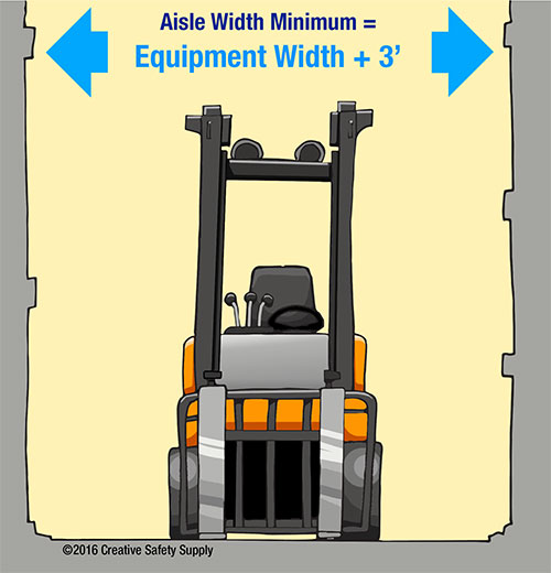 Minimum Aisile Marking width for forklifts