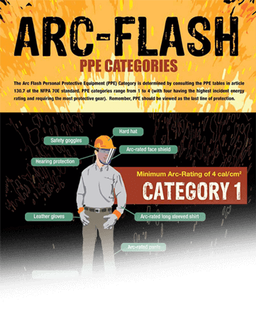 NFPA 70E PPE requirements for arc flash infographic