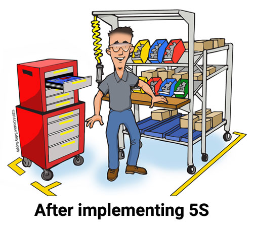 implementing 5s concept in warehouse management flashcard Lean warehouse: low-hanging fruit lean is still in its early stages in supply chain and logistics, so it is some-  process as a guide to implementing lean principles, which can be applied  the fact is that most lean concepts can work well in the warehouse, especially 5s (usually the first activity to do as a good foundation for a lean.