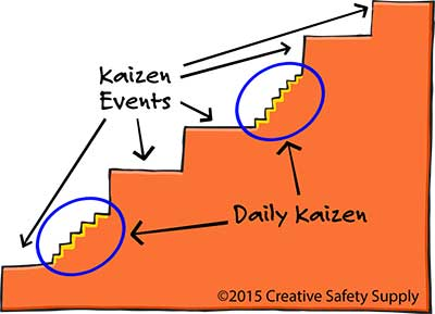Image result for kaizen