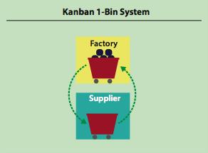 kanban 1-bin system