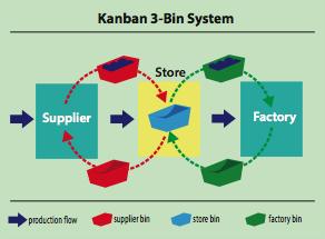 kanban 3 bin system