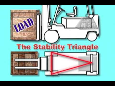 The forklift stability triangle