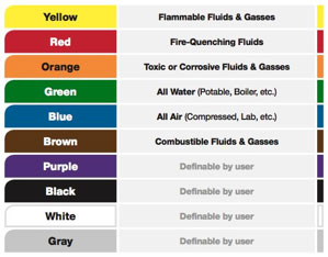 Color Code Chart Pipe Labeling