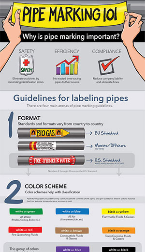 pipe marking 101 infographic