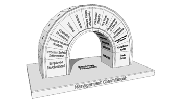 process safety management elements