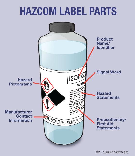 HazCom Label Parts