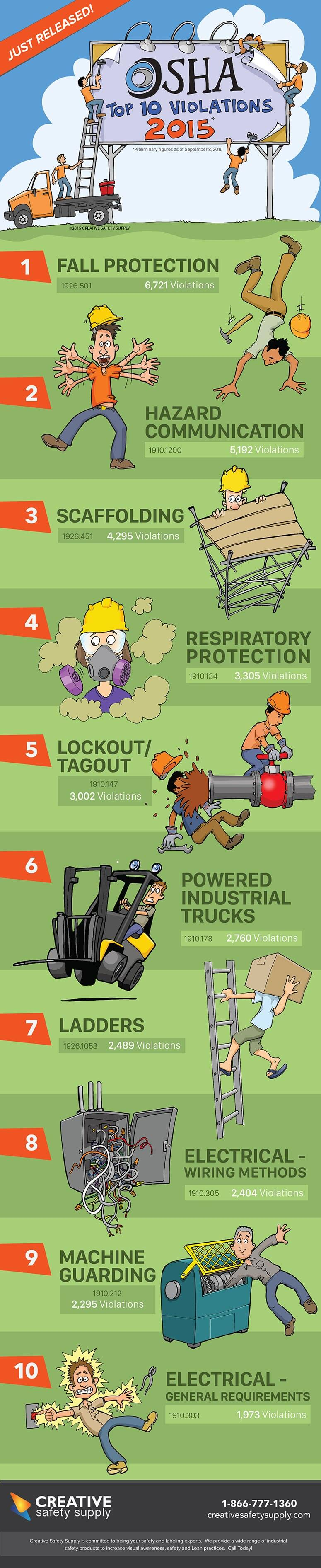 Top 10 OSHA Violations of 2015 Infographic