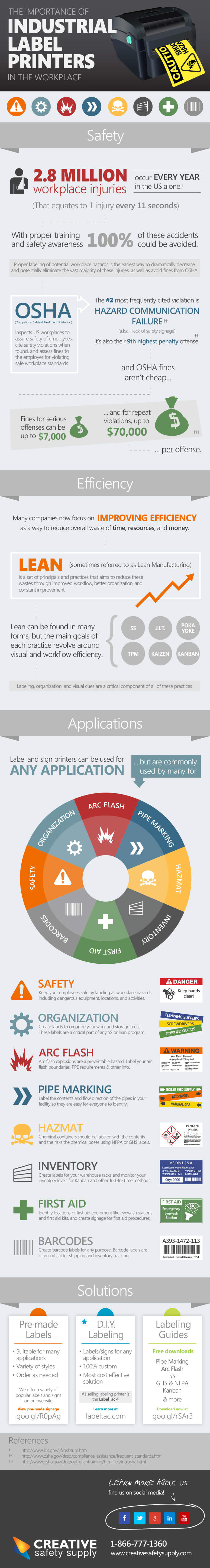 Industrial Label Printers: Infographic