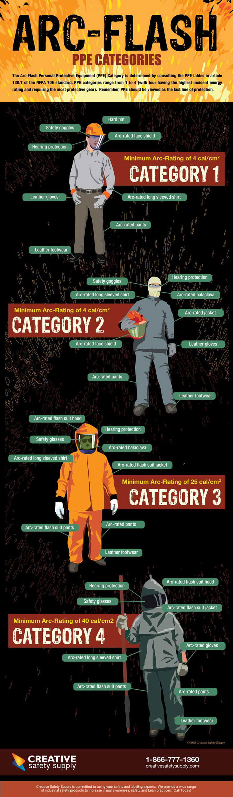 Arc Flash PPE Categories infographic
