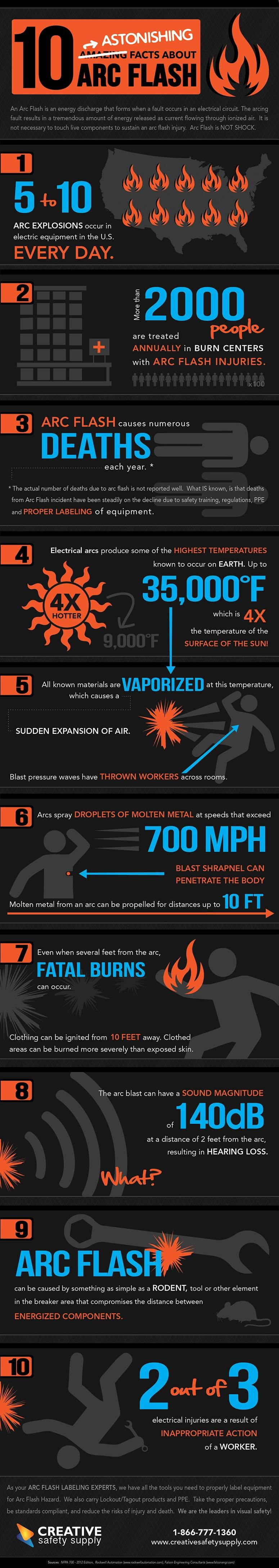 infographic 10 astonishing facts about arc flash. Black Bedroom Furniture Sets. Home Design Ideas