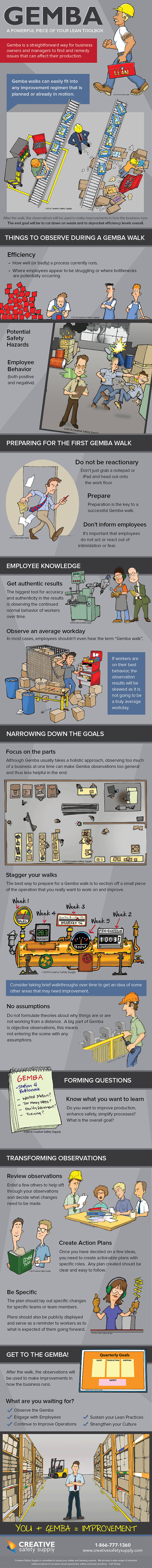 Gemba: A powerful piece of your lean toolbox - Infographic