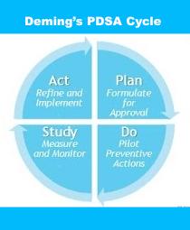 Deming PDSA Cycle
