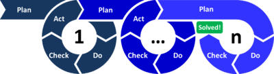 PDCA Cycle functions