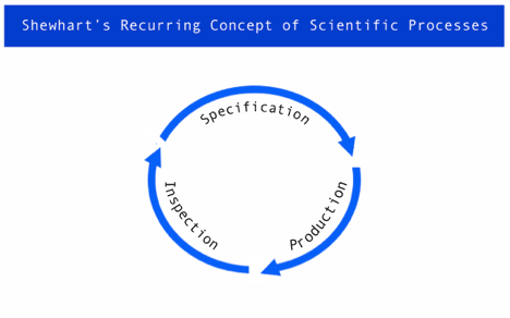 Shewhart Recurring Concept of Scientific Processes