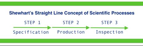 Shewhart's straight line process
