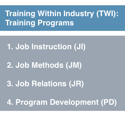 Training Within Industry TWI Training Programs