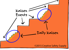 daily kaizen