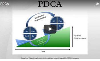 play video: PDCA
