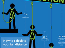 The ABC's and 123's of Fall Protection