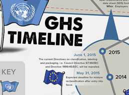 GHS- What's Next?: A Timeline of GHS Compliance